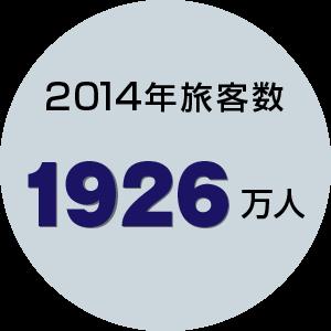 2014年旅客数1926万人