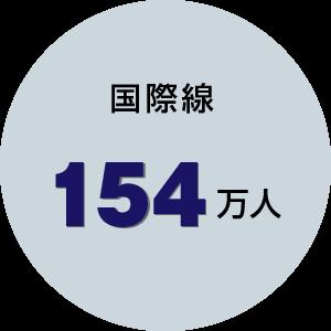 国際線154万人