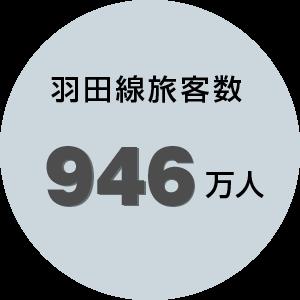羽田線旅客数946万人